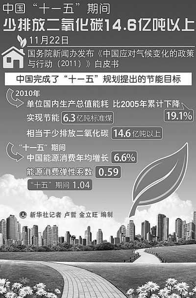 四平至《中国应对气候变化的政策与行动(2011)》白皮书发布