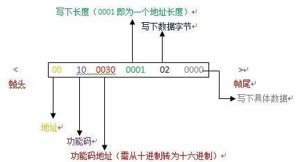 松江区至COM3 协议说明(含1300)